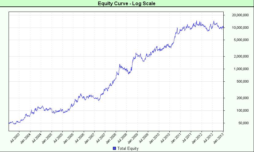 Fx preis levels v4 forex trading system